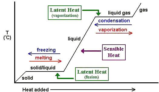 ترموشیمی (گرماشیمی) Thermochemistry