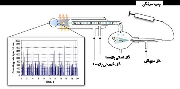 طیف سنجی پلاسمای جفت شده القایی (ICP) و ترکیب آن با طیف سنج جرمی (ICP-MS)