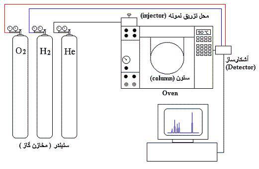 نمودار یک کروماتوگراف گازی