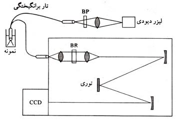 raman-spectroscopy-01
