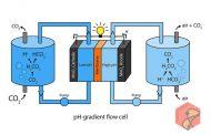 باتری که دی اکسید کربن را به انرژی تبدیل می کند