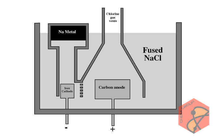 تولید سدیم به وسیله الکترولیز نمک در سلول دانز + ویدئو