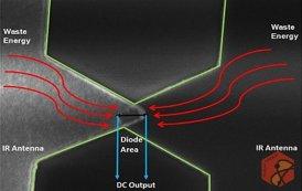 تولید برق از گرمای زمین با فناوری کوانتوم