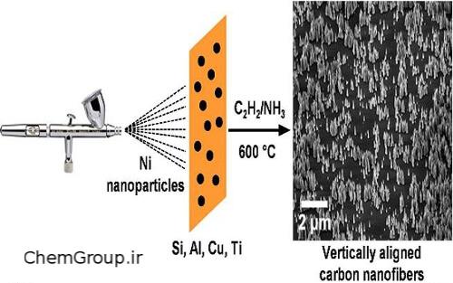 تولید انبوه نانولولههای کربنی با استفاده از رنگپاش