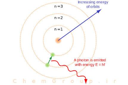 نشانه گذاری لایه های اتمی بور