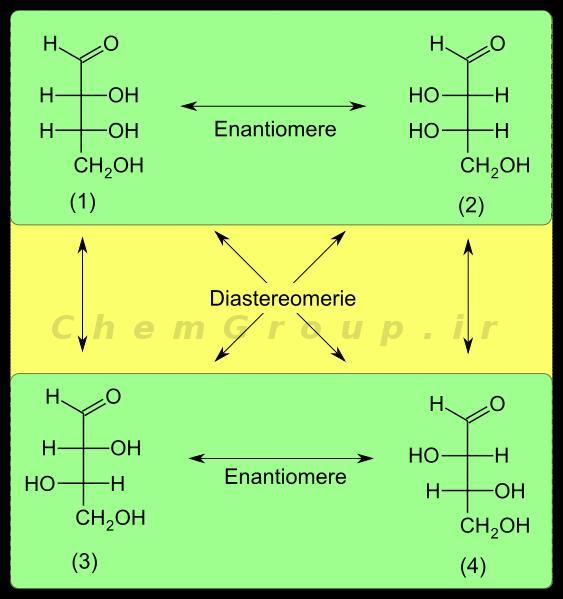 EnantiomerieUndDiastereomerie