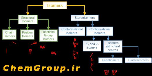 Isomers