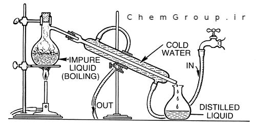 distillation-setup