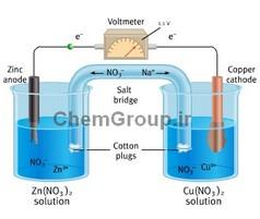 الکترولیز شیمیایی