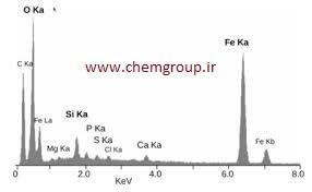 پاور پوینت کاربرد طیف سنجی در شیمی