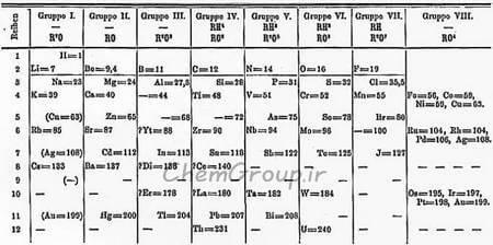 mendelejevs_periodiska_system_1871