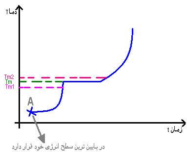 اندازه گیری نقطه ی ذوب ترکیبات آلی